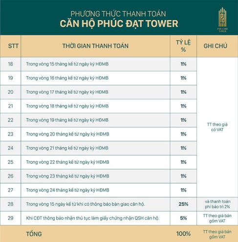 phuc-dat-tower-tien-do-thanh-toan